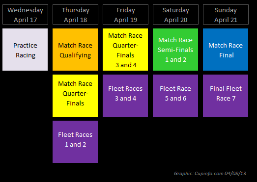Naples Daily Race Schedule