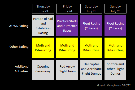 America's Cup World Series Portsmouth 2015 Schedule