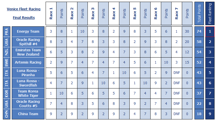 italy series a standings